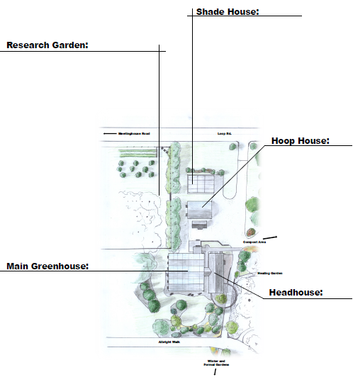 Layout of the greenhouse complex. Listing the Shade house, the hoop house the greenhouse and the head house